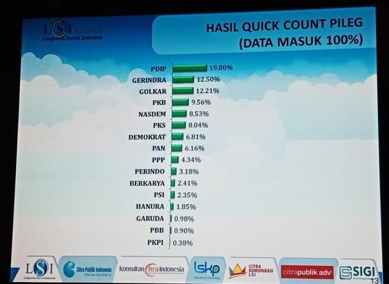 Quick Count LSI Denny JA 100%: 9 Parpol Lolos Parlemen, Perindo 'Abu-abu'