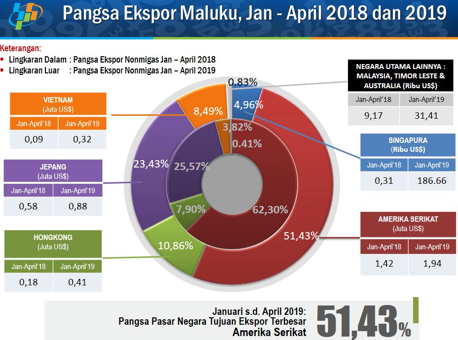 April 2019, Negara Tujuan Ekspor Maluku Didominasi Amerika Serikat