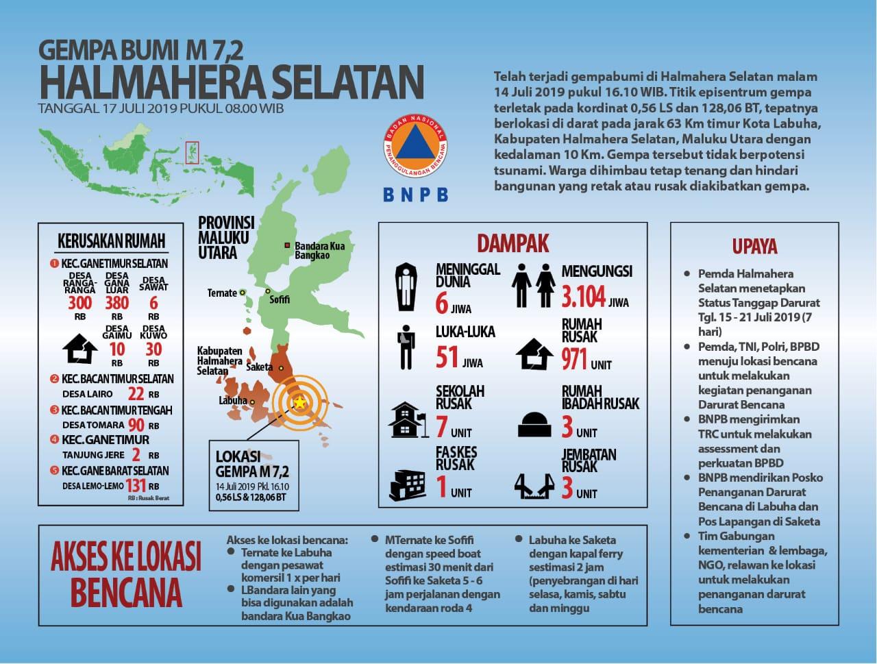Gempa Halmahera, BNPB: Enam Warga Meninggal Dunia