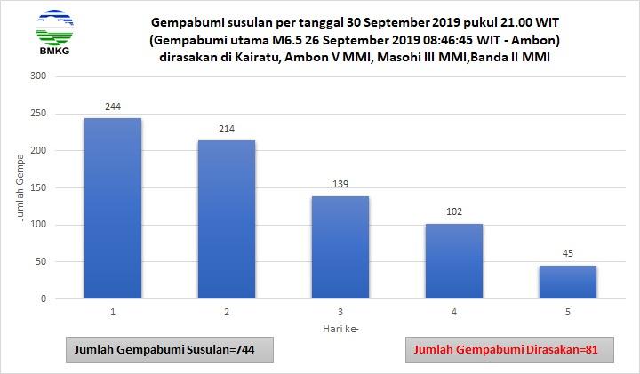 BMKG: Hingga Senin Malam Tercatat 744 Kali Gempa Susulan di Pulau Ambon dan Sekitarnya