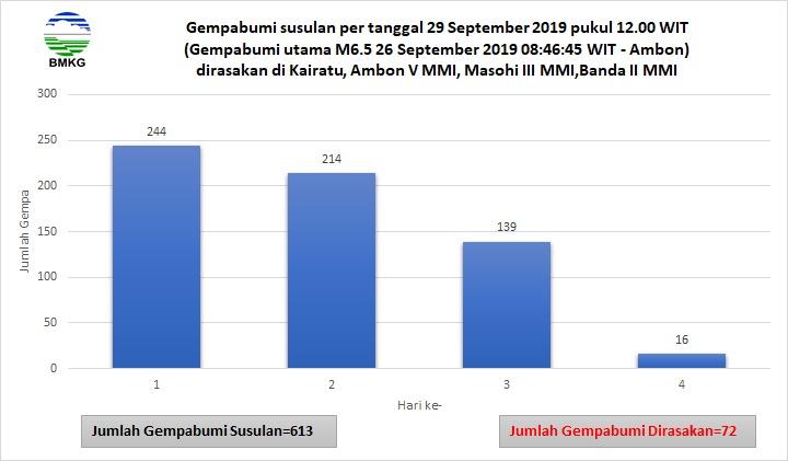 BMKG: Hingga Minggu Siang Tercatat 613 Kali Gempa Susulan di Ambon dan Sekitarnya Tapi Frekuensinya Menurun