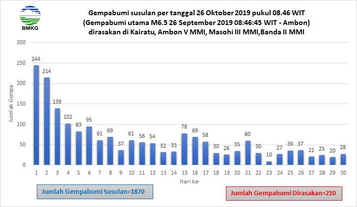 Sebulan Pasca Gempa M6,5: BMKG Catat 1.870 Kali Gempa Susulan Guncang Pulau Ambon dan Sekitarnya