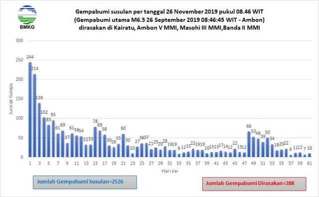 Dua Bulan Pasca Gempa M6,5: BMKG Catat 2.526 Kali Gempa Susulan Guncang Pulau Ambon dan Sekitarnya