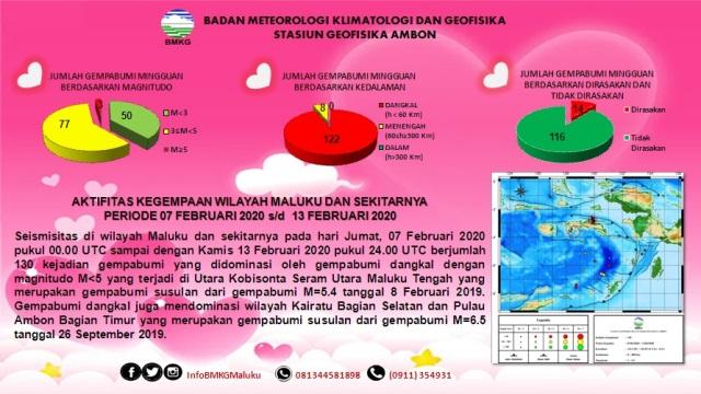 Sepekan Terakhir, BMKG: 130 Gempa Terjadi di Maluku, 14 Dirasakan