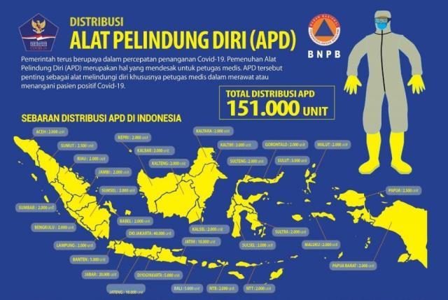 Pemprov Maluku Terima 2.000 APD, Senin Dikirim Ke Kabupaten/Kota
