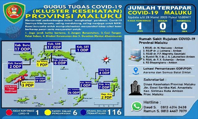 ODP Covid-19 di Maluku Naik Lagi Jadi 116, PDP Tetap 6