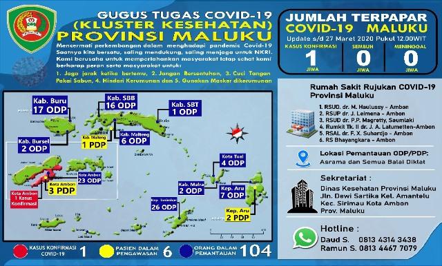 Update Covid-19 Di Maluku: ODP Tembus 104, PDP Naik 6