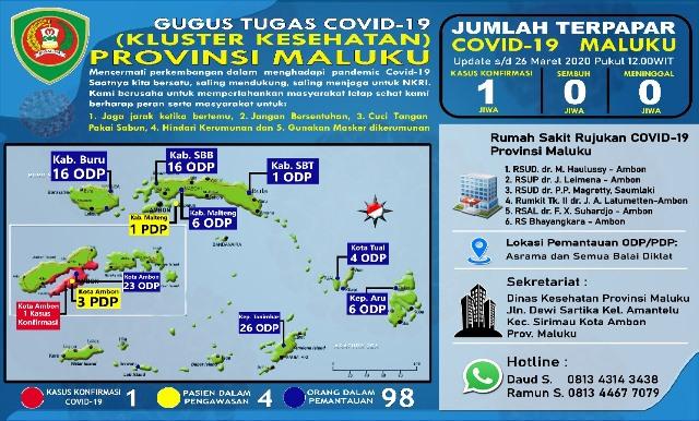 Update Covid-19 Di Maluku: ODP 98, PDP Tetap 4