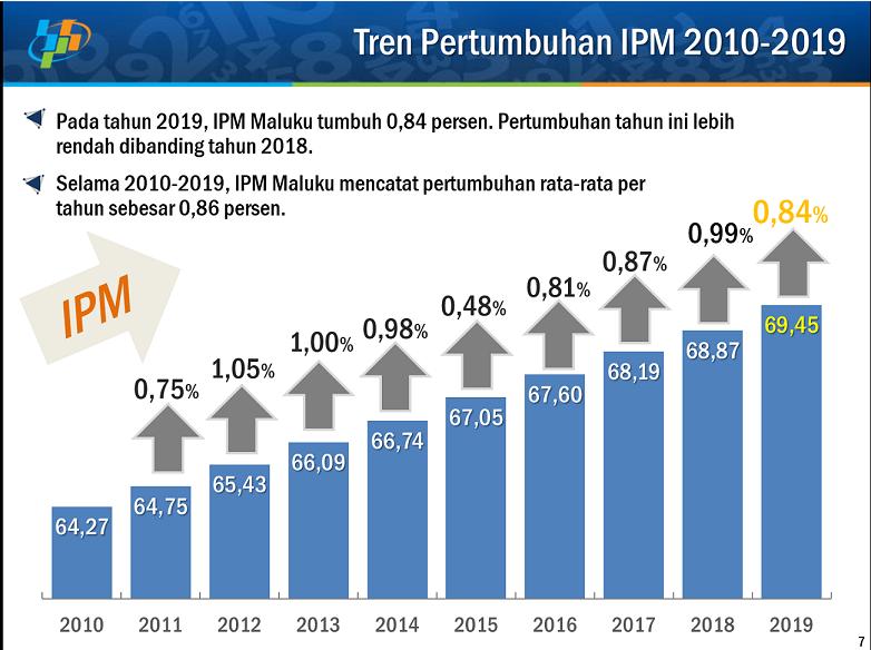 IPM Maluku Tahun 2019 Capai 69,45