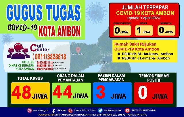 Update Covid-19 di Ambon: ODP Masih Bertambah