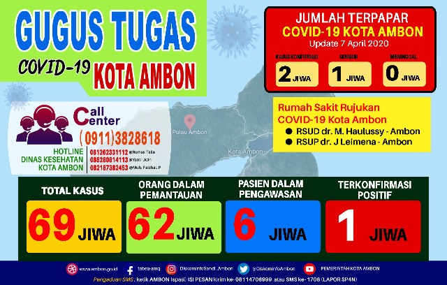 Update Covid-19 Kota Ambon: ODP Bertambah, PDP Tetap