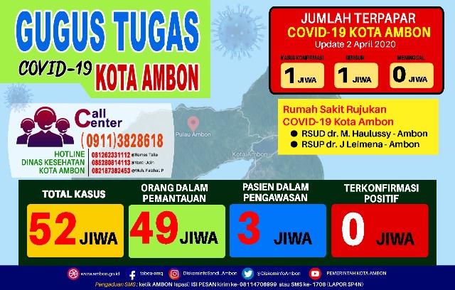 Update Covid-19 di Ambon: 49 ODP & 3 PDP