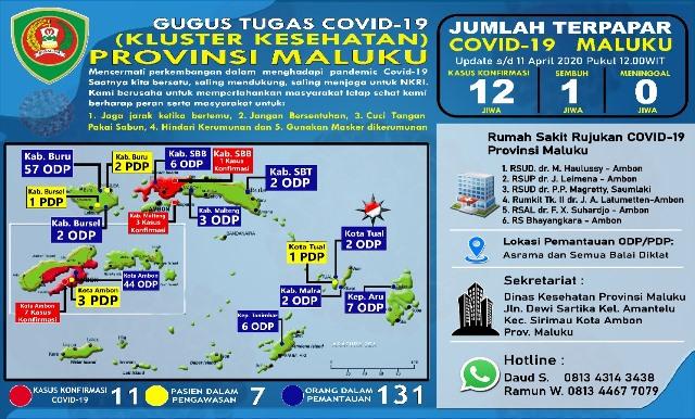 Update Covid-19 Di Maluku: 11 Terkonfirmasi Positif, 7 PDP & 131 ODP