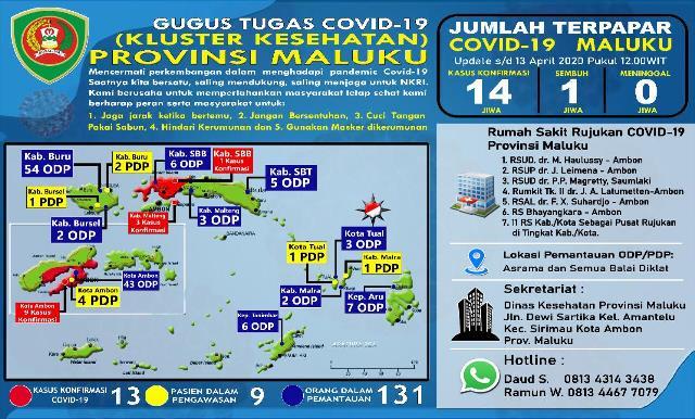 Update Covid-19 Di Maluku: Pasien Terkonfirmasi Positif Bertambah 2