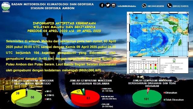 Sepekan Terakhir, BMKG: 104 Gempa Terjadi di Maluku, 3 Dirasakan