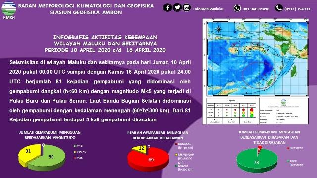 Sepekan Terakhir, BMKG: 81 Gempa Terjadi di Maluku, 3 Dirasakan