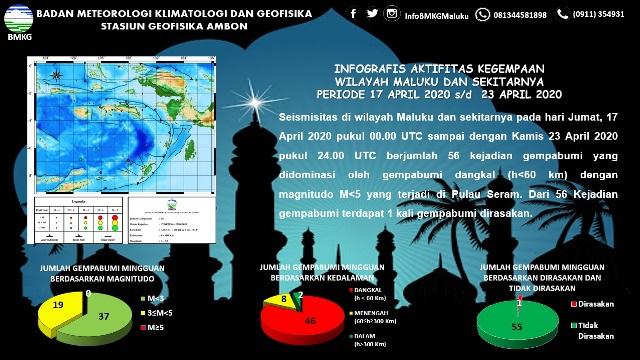 Sepekan Terakhir, BMKG: 56 Gempa Terjadi di Maluku, 1 Dirasakan