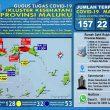 Update Covid-19 Di Maluku 22 Mei: Tambah Lagi 22, Positif Jadi 157 Kasus