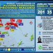 Update Covid-19 Di Maluku 28 Mei: Total Kasus Positif Tembus 201