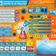 5 Pasien Sembuh, Ini Penjelasan Gugus Tugas Covid-19 Maluku