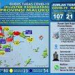 Update Covid-19 Di Maluku 17 Mei: Tambah Lagi 23, Positif Jadi 107 Kasus