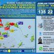 Update Covid-19 Di Maluku 21 Mei: Jumlah Kasus Positif Jadi 135 Kasus