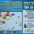 Update Covid-19 Di Maluku 23 Mei: Positif Bertambah Lagi Jadi 159 Kasus