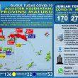 Update Covid-19 Di Maluku 26 Mei: Tambah 10, Positif Tembus 170 Kasus