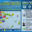 Update Covid-19 Di Maluku 13 Mei: Tambah 12, Positif Jadi 62 Kasus