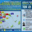 Update Covid-19 Di Maluku 18 Mei: Positif Bertambah Jadi 109 Kasus