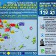 Update Covid-19 Di Maluku 19 Mei: Positif Bertambah Jadi 118 Kasus