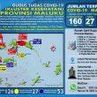 Update Covid-19 Di Maluku 24 Mei: Positif Bertambah Lagi Jadi 160 Kasus
