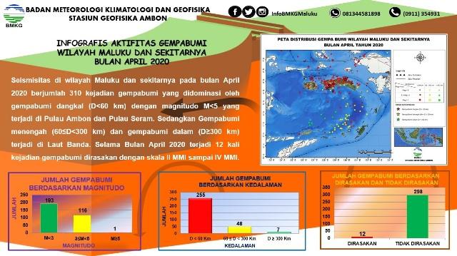 April 2020, BMKG: 310 Gempa Terjadi di Maluku, 12 Dirasakan