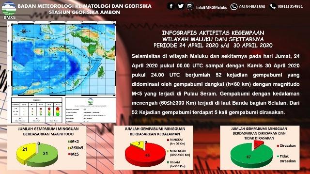 Sepekan Terakhir, BMKG: 52 Gempa Terjadi di Maluku, 5 Dirasakan