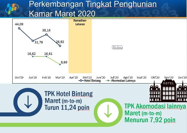 Maret 2020, BPS: Hunian Kamar Hotel Di Maluku Menurun