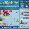 Update Covid-19 Di Maluku 2 Juni: Bertambah 9 Kasus Positif & 5 Pasien Sembuh