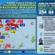 Update Covid-19 Di Maluku 4 Juni: 9 Pasien Sembuh