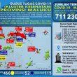 Update Covid-19 Di Maluku 28 Juni: Total Positif Capai 711 Kasus