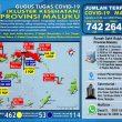 Update Covid-19 Di Maluku 30 Juni: Tambah Lagi 7 Pasien Sembuh