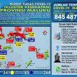 Update Covid-19 Di Maluku 9 Juli: Hampir 60 Persen Pasien Sembuh