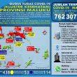 Update Covid-19 Di Maluku 2 Juli: Tambah Lagi 25 Pasien Sembuh