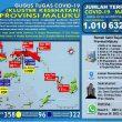Update Covid-19 Di Maluku 24 Juli: Total 632 Pasien Sembuh