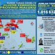 Update Covid-19 Di Maluku 25 Juli: Tambah 6 Kasus Total Jadi 1.016