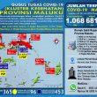 Update Covid-19 Di Maluku 28 Juli: 40 Pasien Sembuh Termasuk 1 Bayi