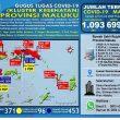 Update Covid-19 Di Maluku 31 Juli: Tak Ada Tambahan Kasus Baru & Sembuh