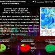 Sepekan Terakhir, BMKG: 57 Gempa Terjadi Di Maluku, 2 Dirasakan
