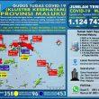 Update Covid-19 Di Maluku 1 Agustus: Tambah Lagi 31 Kasus Baru
