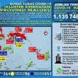 Update Covid-19 Di Maluku 2 Agustus: Total Kasus Positif Jadi 1.135
