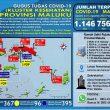 Update Covid-19 Di Maluku 4 Agustus: 6 Pasien Asal Ambon Sembuh