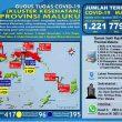 Update Covid-19 Di Maluku 6 Agustus: Melonjak 46 Kasus Baru